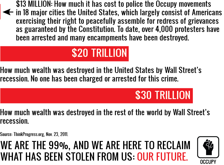 Cost of policing the Occupy movement in 18 cities: $13 million. Cost of the recession: $30 trillion.